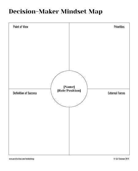Decision-Maker Mindset Map