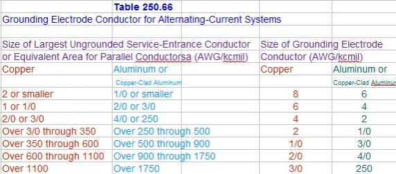 Nec table 25066 elcho table nec ground wire size table images wiring and diagram sample for keyboard keysfo