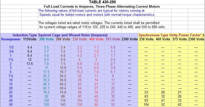 Fuse sizing nec wiring library motor circuit breaker sizing nec impremedia net rh impremedia net nec wire size chart nec standard circuit breaker sizes greentooth Images
