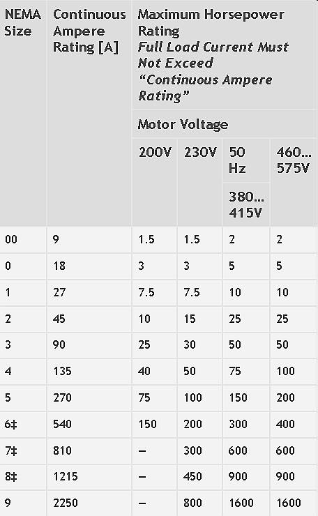 Nema motor starter size chart for Nema stepper motor sizes