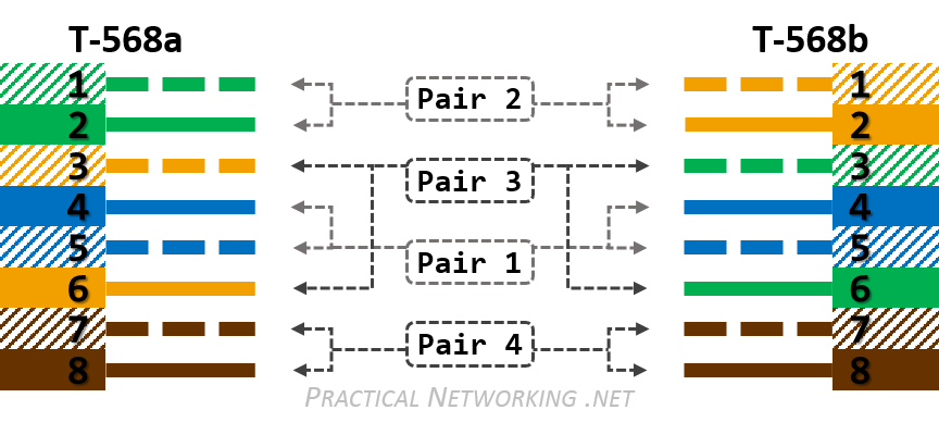 ethernet wiring 568a and 568b v4 hevac htc 4 wiring diagram diagram wiring diagrams for diy car  at crackthecode.co