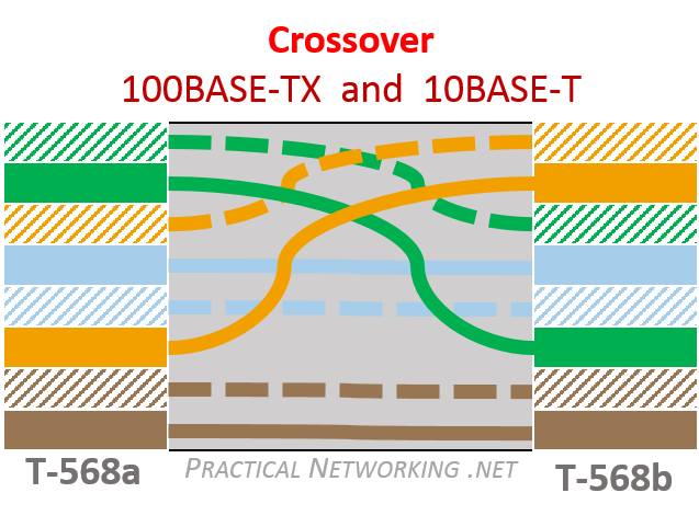 ethernet wiring – practical networking