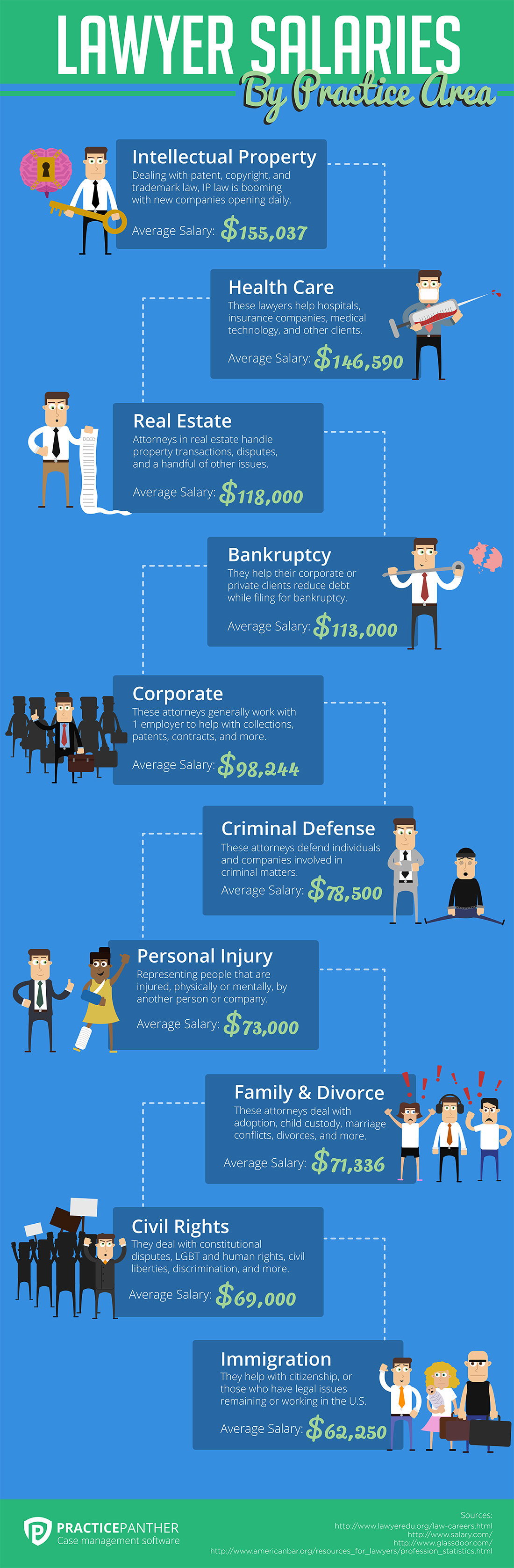 Security Salary Personal