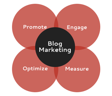 Image result for blog marketing