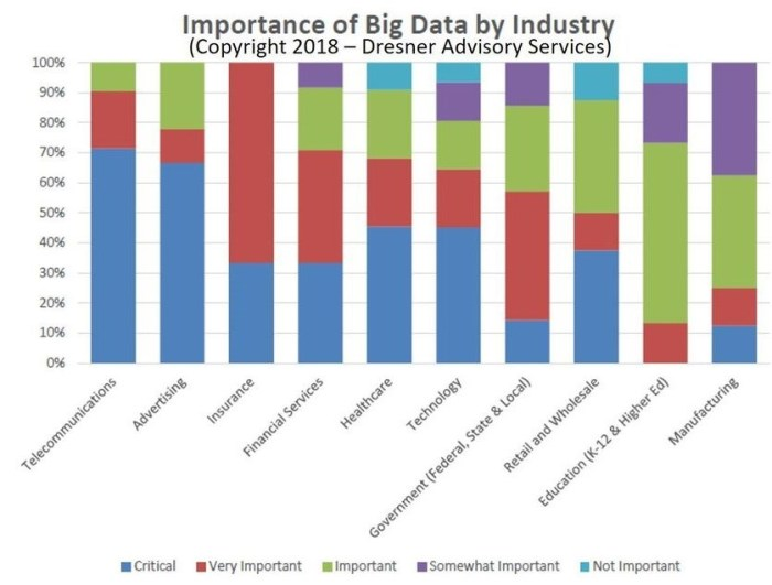 importance of big data by industry