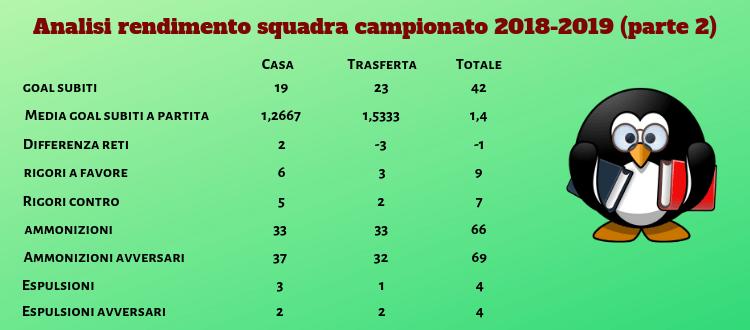 Analisi rendimento squadra 2018-2019 parte 2