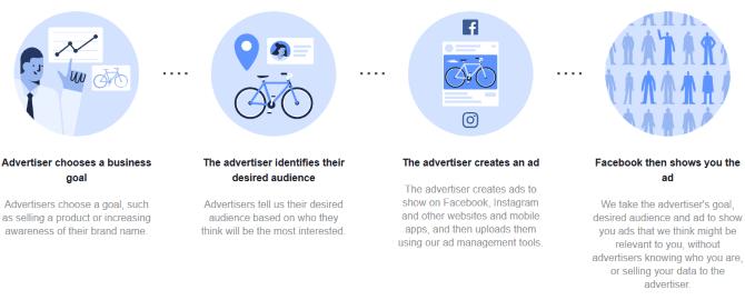 facebook-ad-creation