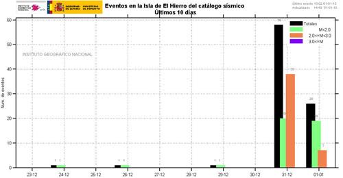 erdbebenstatistik-elhierro-2013