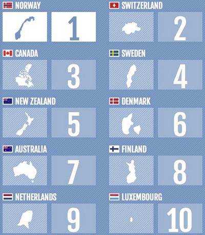 wirtschaft-vergleich-weltweit