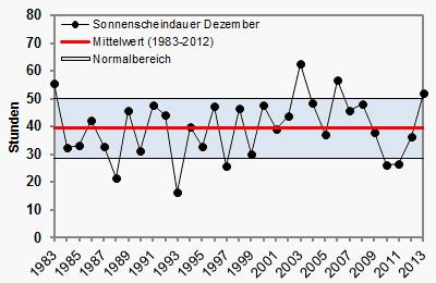 sonnenscheindauer-dezember2013