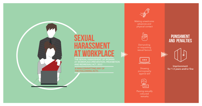 Sexual Harassment of Women at Workplace