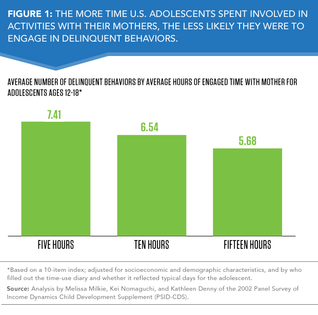 What Teens Need Most From Their Parents >> Time With Parents Key For Adolescents Population Reference