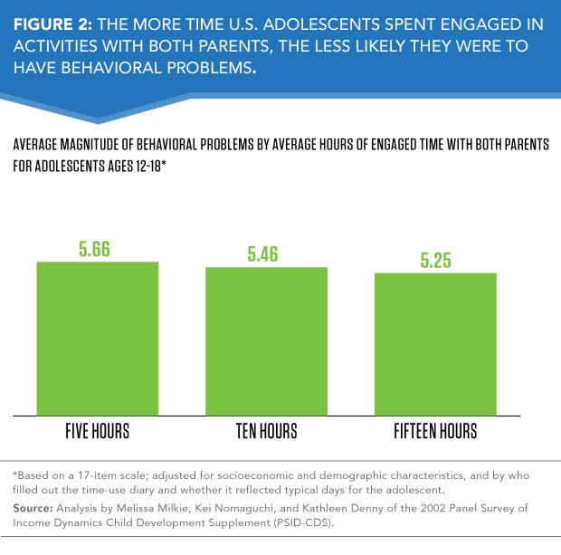 Time With Parents Key for Adolescents – Population Reference Bureau