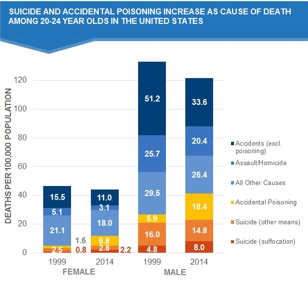 Accidental Poisoning Deaths—Mostly Drug Overdoses—Exceed