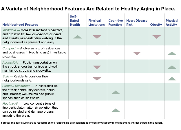 Research on Aging: How Neighborhoods Affect the Health and