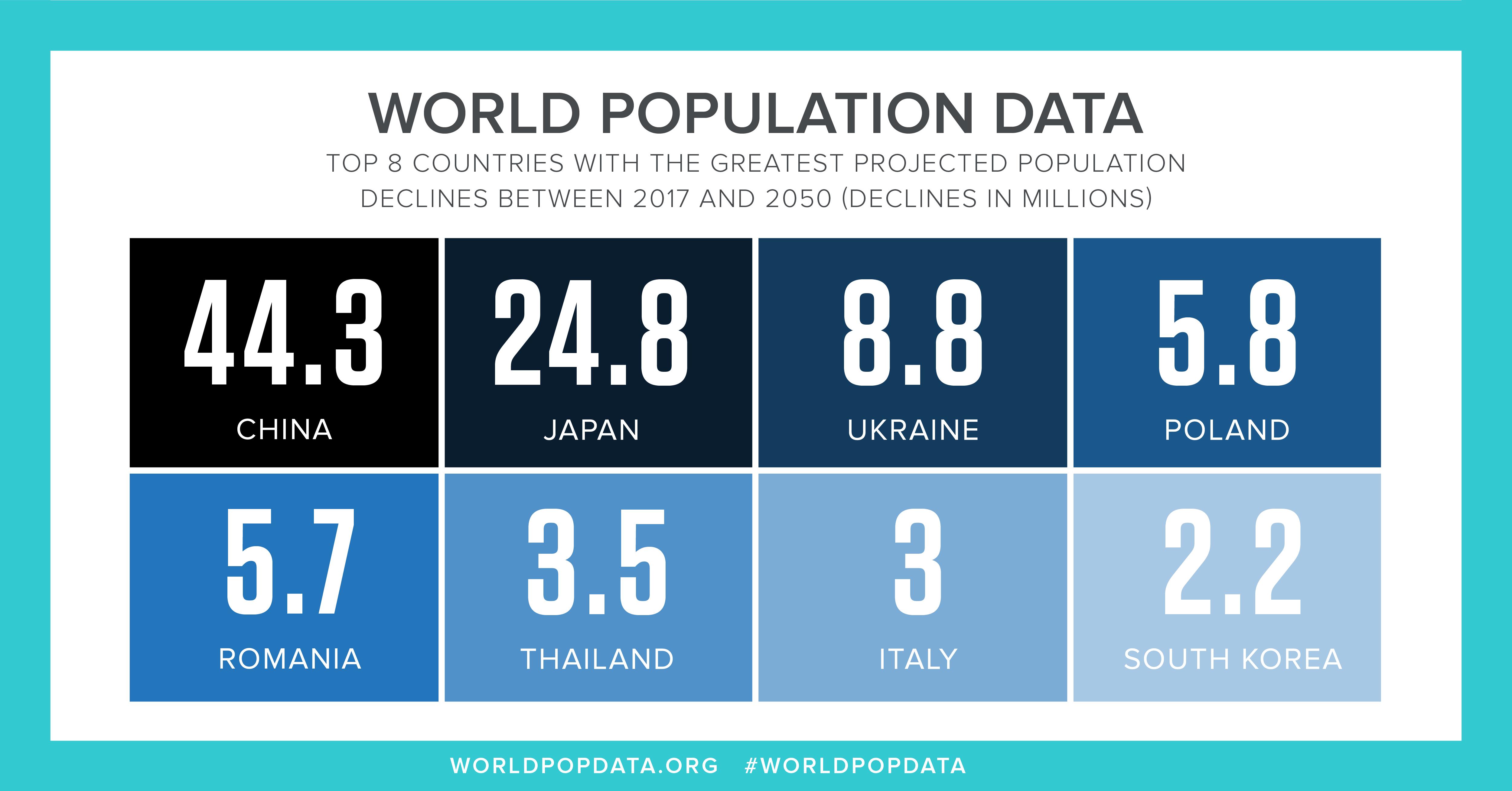2017 World Population Data Sheet