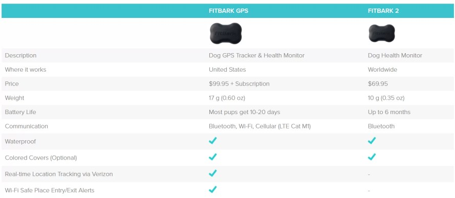 FitBark GPS and FitBark 2 review