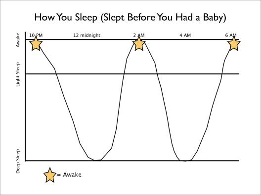 What Your Sleep Looked Lke Before You Had Kids
