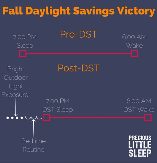 conquering fall daylight savings