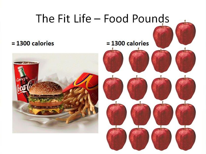 Fast food and apples What Are Your 4 Pounds Made Of?