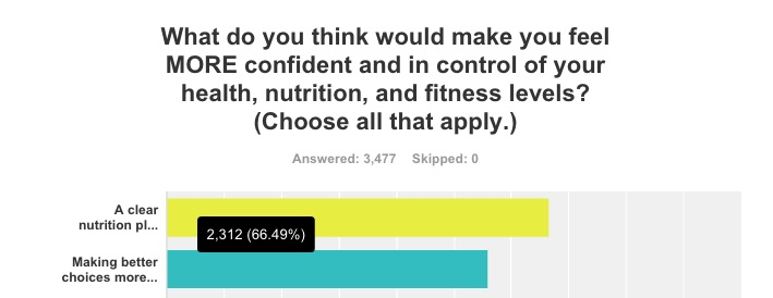 precision-nutrition-fitness-survey-men-choices