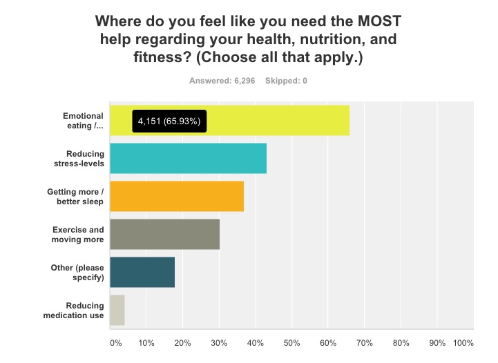 precision-nutrition-fitness-survey-women-help