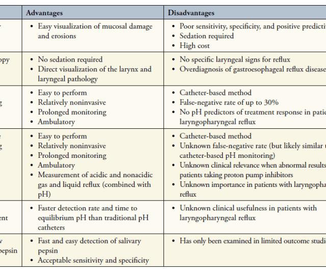 Various Methods For Detecting Silent Reflux