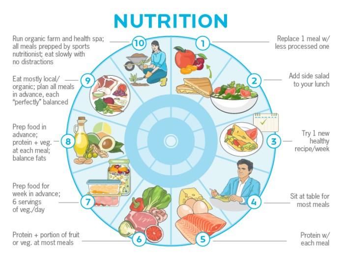 nutrition routine progressions