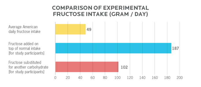 Diagram showing the comparison of experimental fructose intake in grams per day