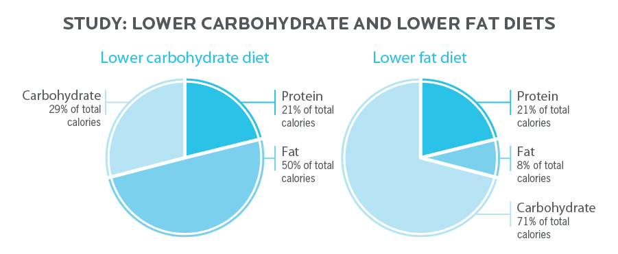 Lower carbohydrate and lower fat diets - comparison
