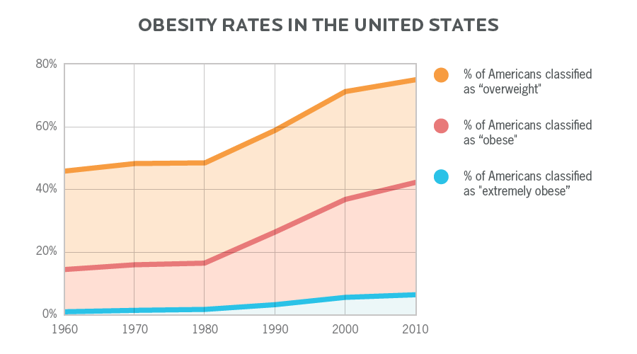 Obesity rates in the United States