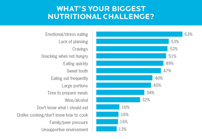 A bar chart showing the most common nutrition challenges that cause people to seek out a certified nutrition coach.