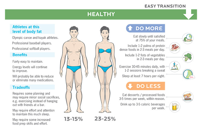 Fat loss for healthy body fat levels