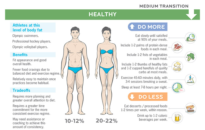 Fat loss for 10 percent body fat.