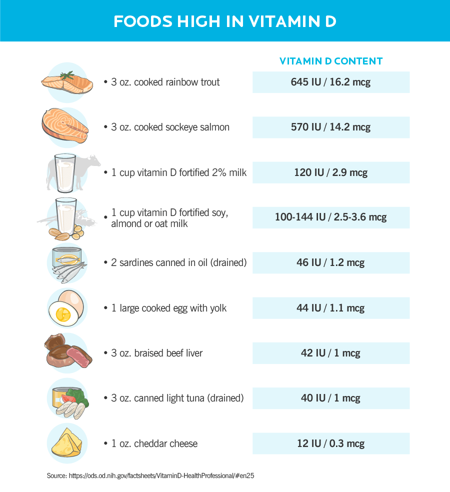 """The table is divided into two columns: The column on the left is labelled """"Food,"""" and shows a list of vitamin D-rich foods. The column on the right is labelled """"Vitamin D content"""" and shows the amount of vitamin D (in international units and micrograms) in each food. The selection of foods is listed in order of highest amount to lowest amount of vitamin D. Starting from the top row, the list reads: 3 ounces of cooked rainbow trout has 645 IU or 16.2 mcg of vitamin D. 3 ounces of cooked sockeye salmon has 570 IU or 14.2 mcg of vitamin D. 1 cup of 2% vitamin D fortified milk has 120 IU or 2.9 mcg of vitamin D. 1 cup of vitamin D fortified soy, almond or oat milk has 100 to 144 IU or 2.5 to 3.6 mcg of vitamin D. 2 canned sardines—drained—has 46 IU or 1.2 mcg of vitamin D. 1 large cooked egg with yolk has 44 IU or 1.1 mcg of vitamin D. 3 ounces of braised beef liver has 42 IU or 1 mcg of vitamin D. 3 ounces of canned light tuna fish—drained—has 40 IU or 1 mcg of vitamin D. 1 ounce cheddar cheese has 12 IU or 0.3 mcg of vitamin D."""