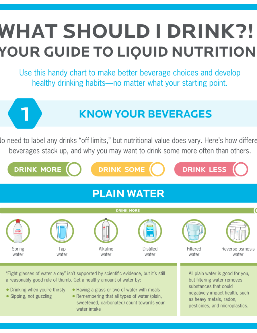 """Image shows the cover of our """"What should I drink?"""" infographic guide to liquid nutrition."""