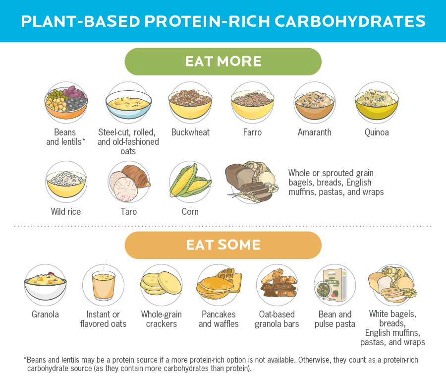 An infographic with illustrations of carbohydrate foods that also contain protein.