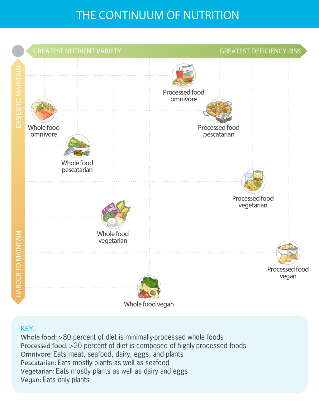 """This chart is titled """"The Continuum of Nutrition."""" At the top of the chart is a horizontal green bar: On the left end it reads, """"Greatest Nutrient Variety""""; on the right end, it reads, """"Greatest Deficiency Risk."""" On the left side of the chart, there's a vertical orange bar. On the bottom end it reads, """"Harder to Maintain""""; on the top end, it reads, """"Easier to Maintain."""" Types of eating styles are plotted based on where they fall on both continuums. """"Whole food omnivore"""" ranks well on """"easier to maintain"""" and """"greatest nutrient variety."""" """"Whole food pescatarian"""" is a little harder than that in both categories, but still scores well overall. """"Whole food vegetarian"""" and """"whole food vegan"""" both move farther away on both continuums, with """"whole food vegan"""" being the hardest to maintain and having the least nutrient variety of the aforementioned approaches. However, all of these approaches provide great nutrient variety than the processed food version of each approach. Those fall in the same order, but are each at progressively greater risk of nutrient deficiency."""