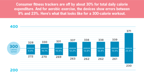 Consumer fitness trackers are off by about 30% for total daily calorie expenditure. And for aerobic exercise, the devices show errors between 9% and 23%. Here's what that looks like for a 300-calorie workout.