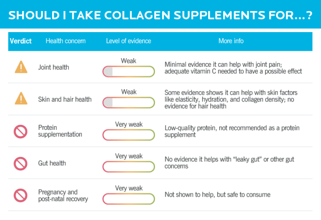A table showing the potential benefits of collagen supplements, the level of evidence for each, and any relevant recommendations. There's weak evidence collagen supplements may help with joint health and skin health, but very weak evidence for everything else.