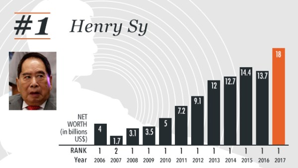 "STILL RICHEST. The 2017 list shows that Henry Sy's net worth surged to $18 billion, up from $13.7 billion in 2016, and even triple that of the 2nd placer,€"" John Gokongwei Jr ($5.5 billion). Rappler infographics"