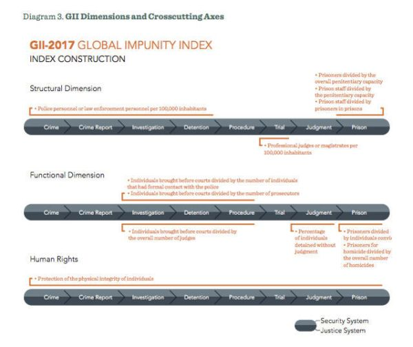 GLOBAL IMPUNITY INDEX DIMENSIONS. An explanation of the structural, functional, and human rights dimensions of the Global Impunity Index. Screen shot from Global Impunity Index.