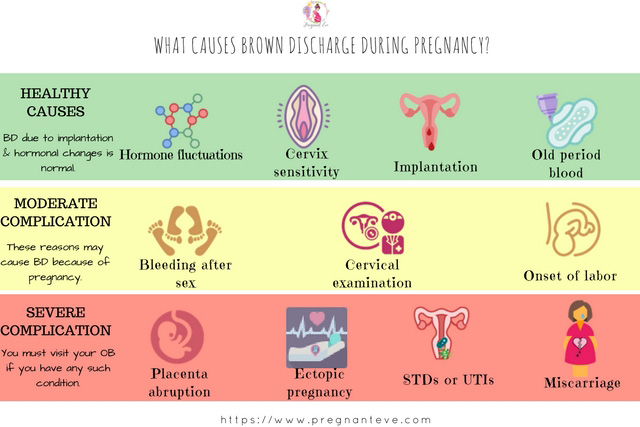 What causes brown discharge during pregnancy?