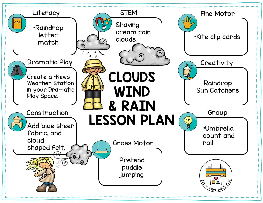 Clouds Wind And Rain Lesson Planning Page