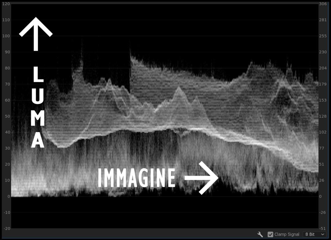 forma d'onda luma