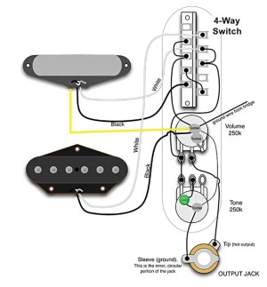 The Fabulous Four: Mods for your Strat, Tele, Les Paul, and