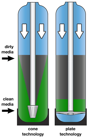 iron curtain filter systems by