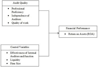 INTERNAL AUDIT EFFICIENCY