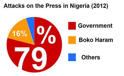CPJ Impunity Ranking