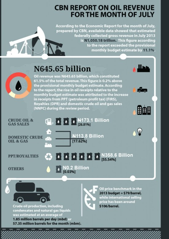 CBN Report on Oil Revenue - July